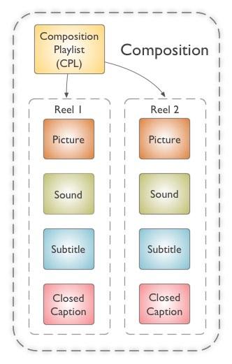 Composition structure
