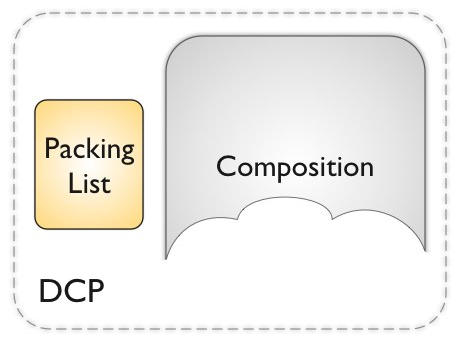 A Digital Cinema Package (DCP) as an Asset Package