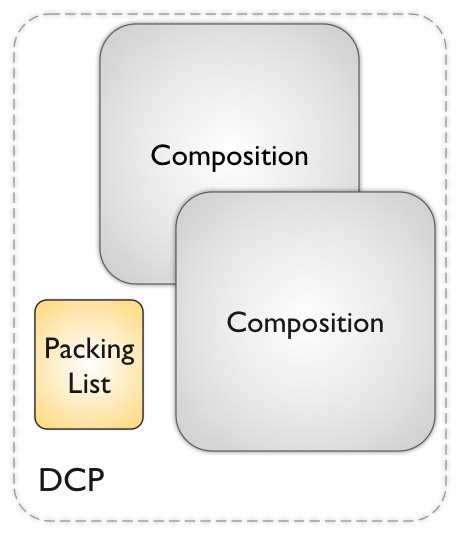 A Digital Cinema Package (DCP) as a Composition Package