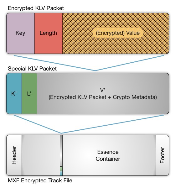 Encrypted KLV Packet is Carried Within a Special KLV Packet in the MXF Track File