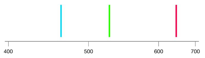 Laser RGB primaries