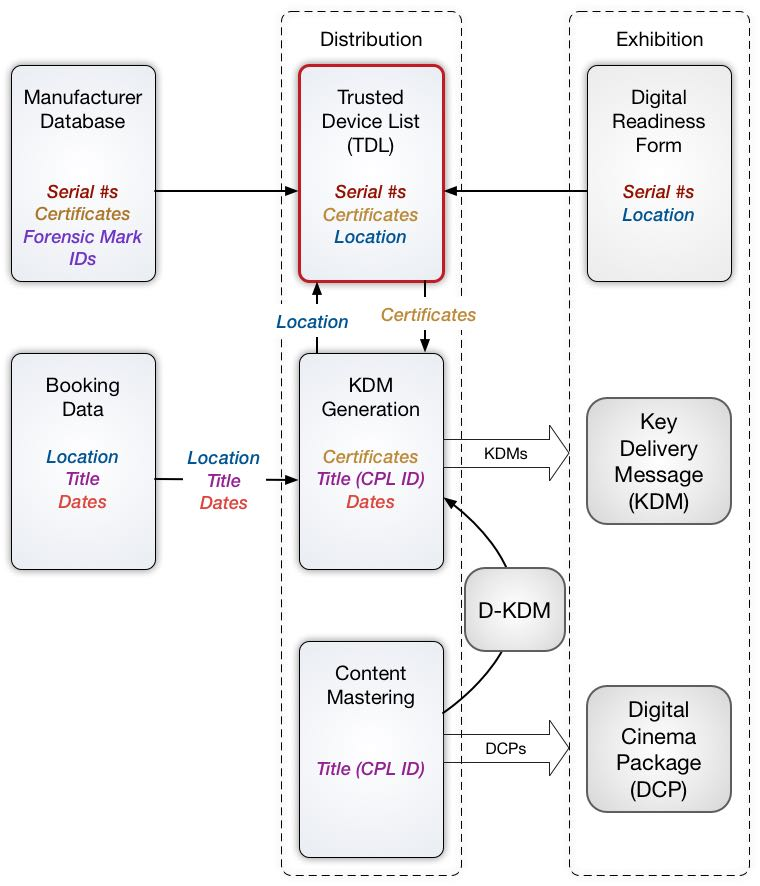 Trusted Device List and Metadata Workflow in Distribution