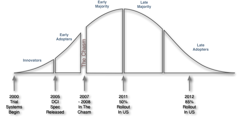 Digital Cinema Technology Adoption Curve