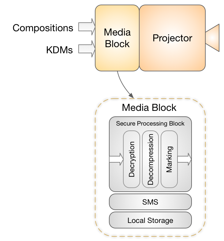 The Projection System