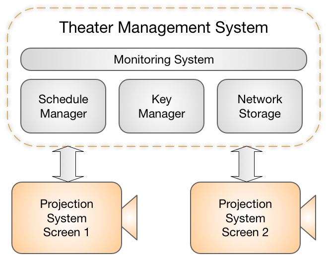 Theater Management System (TMS)