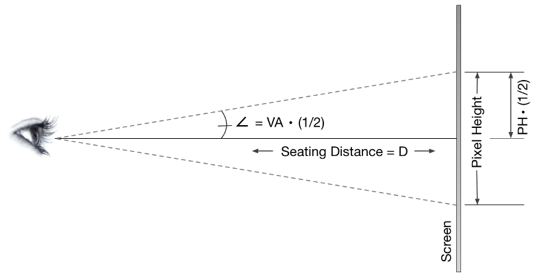 Diagram illustrating the limitation of resolution due to visual acuity