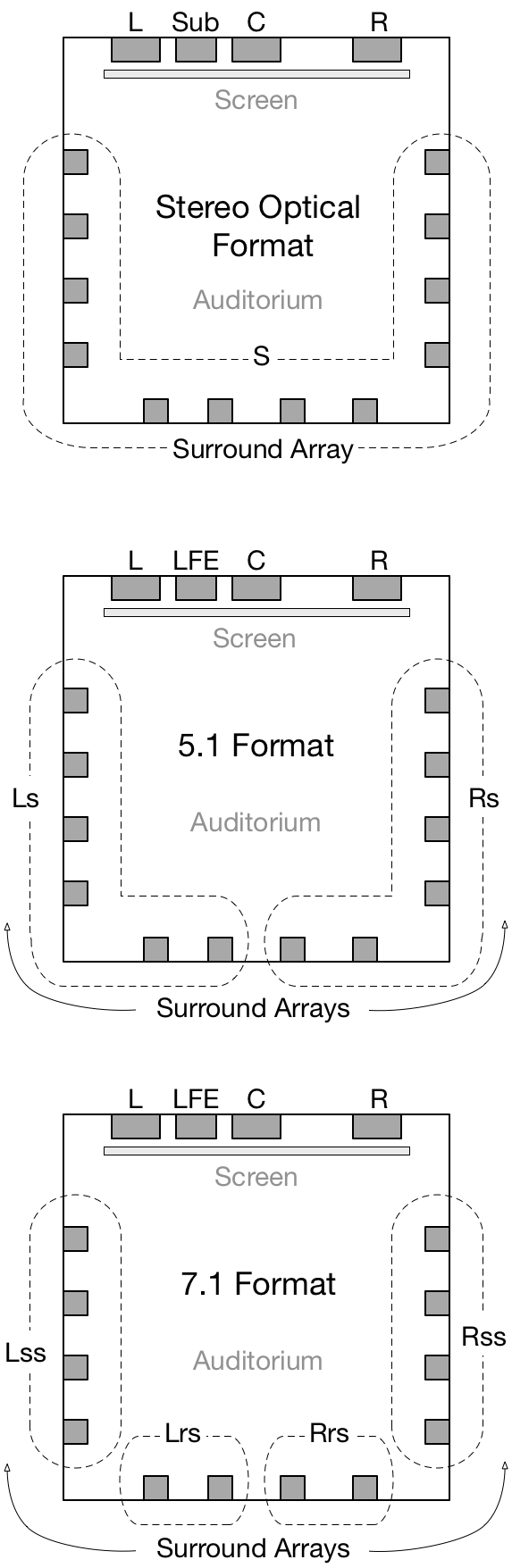 Cinema speaker formats: Stereo Optical, 5.1 Sound, and 7.1 Sound