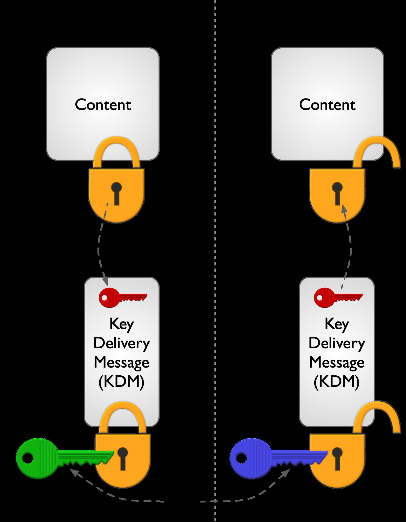 Security Key Workflow in Digital Cinema
